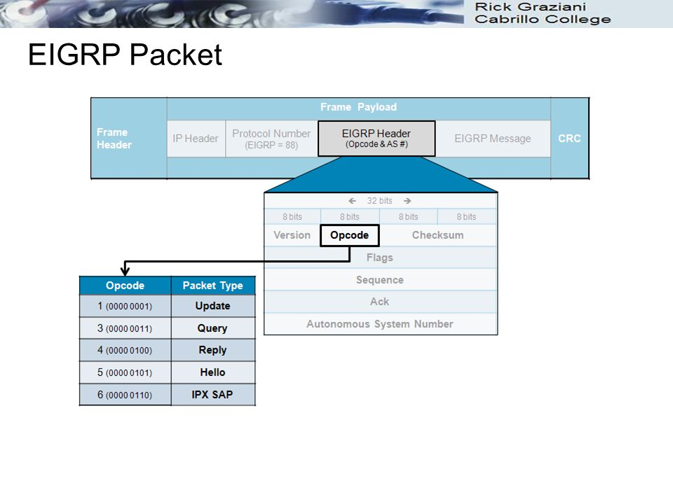 EIGRP Packet