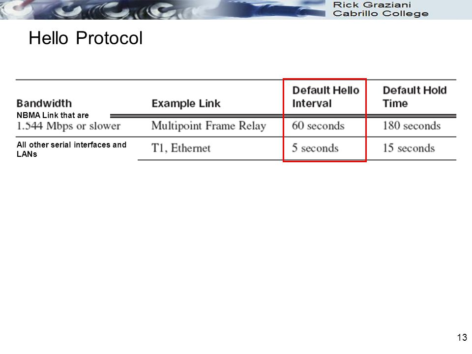13 Hello Protocol NBMA Link that are All other serial interfaces and LANs