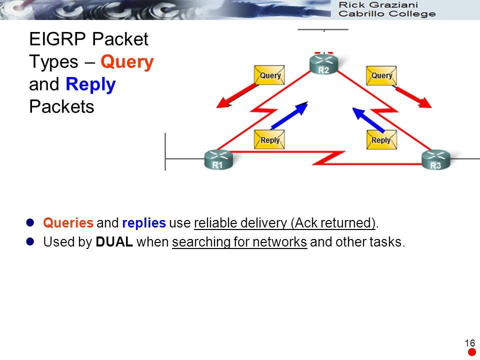 16 EIGRP Packet Types – Query and Reply Packets Queries and replies use reliable delivery (Ack returned). Used by DUAL when searching for networks and