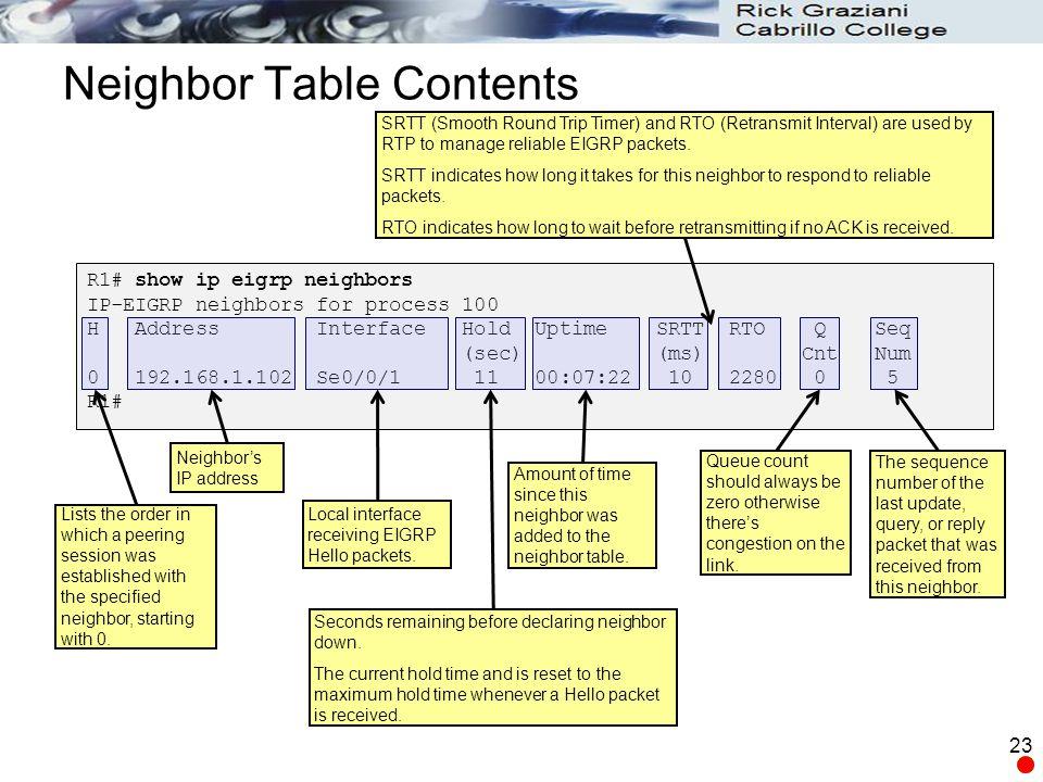 Neighbor Table Contents 23 R1# show ip eigrp neighbors IP-EIGRP neighbors for process 100 H Address Interface Hold Uptime SRTT RTO Q Seq (sec) (ms) Cn