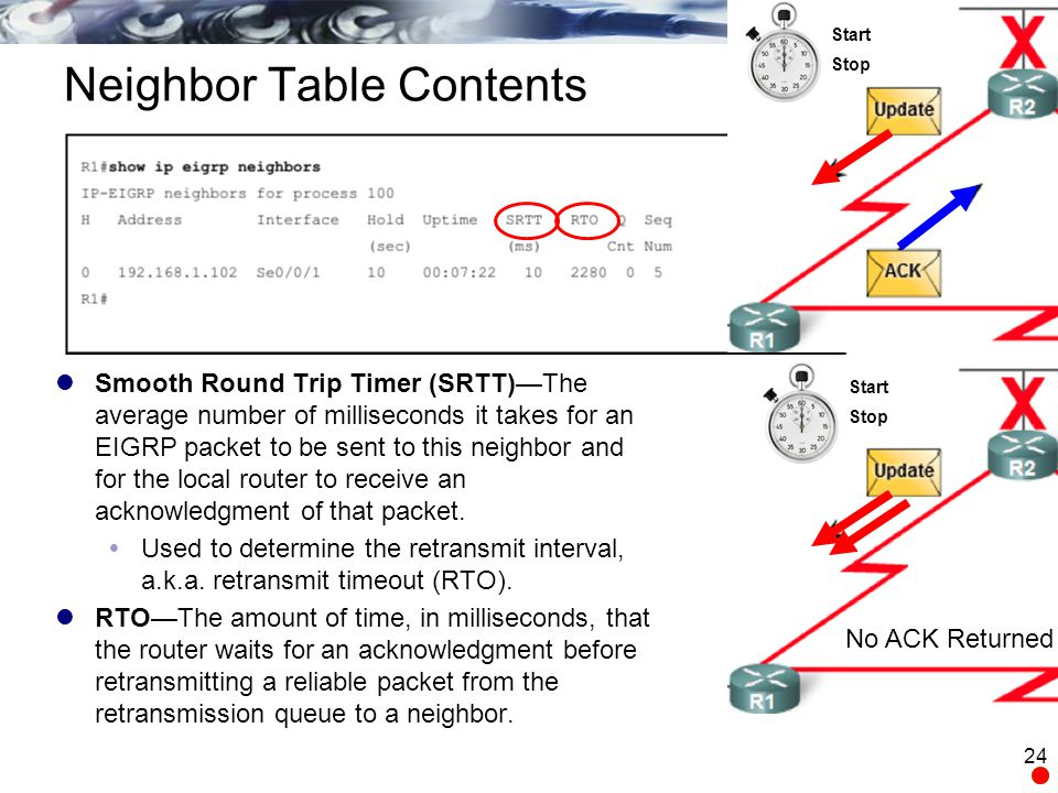 Neighbor Table Contents Smooth Round Trip Timer (SRTT)—The average number of milliseconds it takes for an EIGRP packet to be sent to this neighbor and