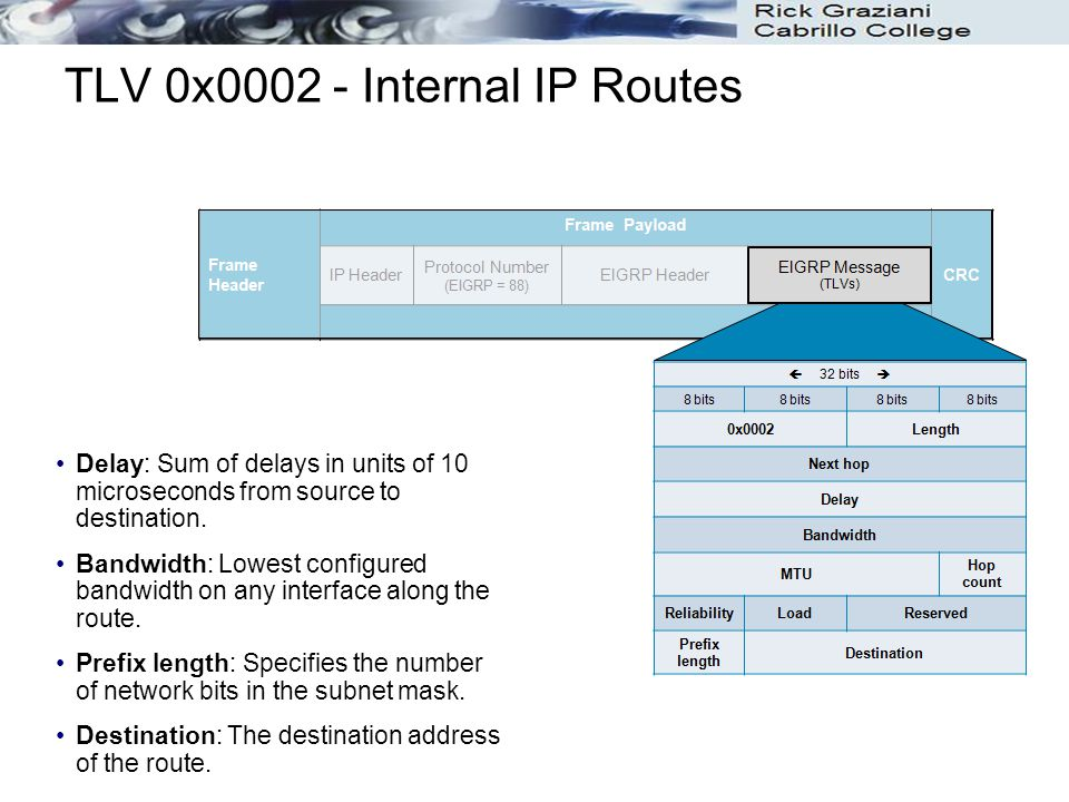 TLV 0x0002 - Internal IP Routes Delay: Sum of delays in units of 10 microseconds from source to destination. Bandwidth: Lowest configured bandwidth on