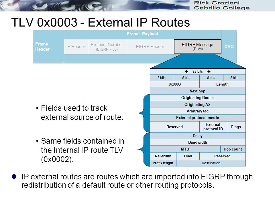 TLV 0x0003 - External IP Routes IP external routes are routes which are imported into EIGRP through redistribution of a default route or other routing
