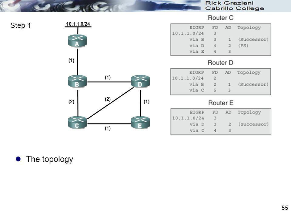 The topology 55 A B C D E 10.1.1.0/24 (1) (2)(1) (2) Step 1