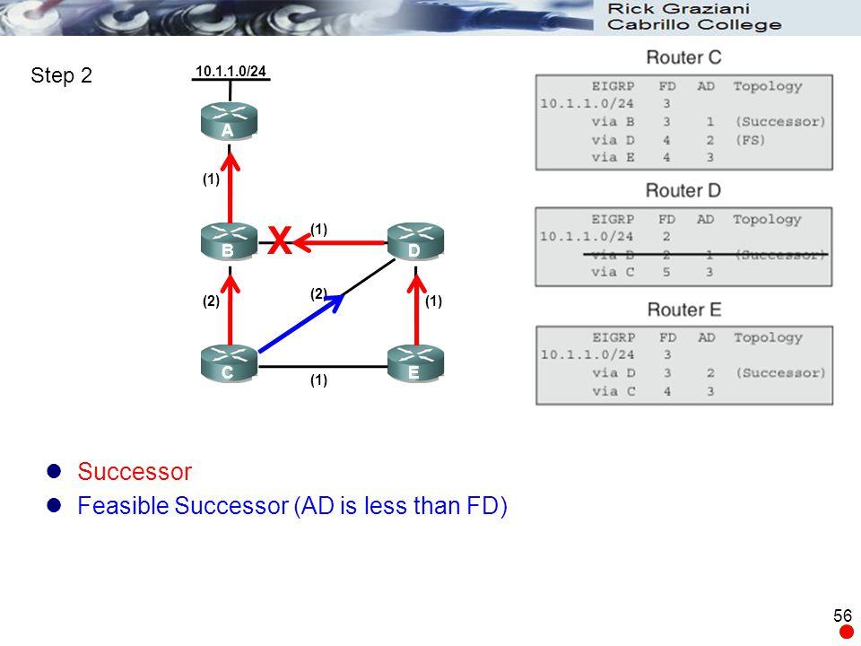 56 A B C D E 10.1.1.0/24 (1) (2)(1) (2) Successor Feasible Successor (AD is less than FD) Step 2 X