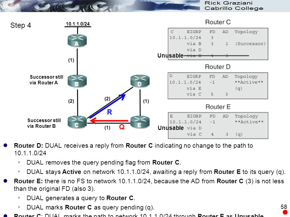Router D: DUAL receives a reply from Router C indicating no change to the path to 10.1.1.0/24  DUAL removes the query pending flag from Router C.  D