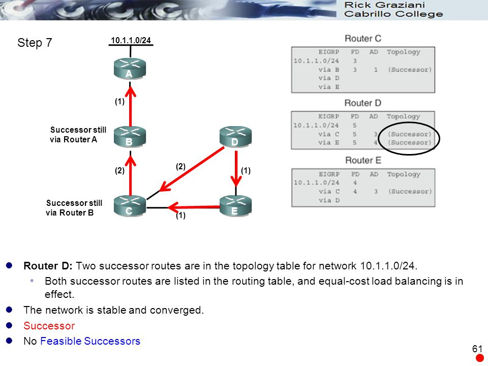 Router D: Two successor routes are in the topology table for network 10.1.1.0/24.  Both successor routes are listed in the routing table, and equal-c