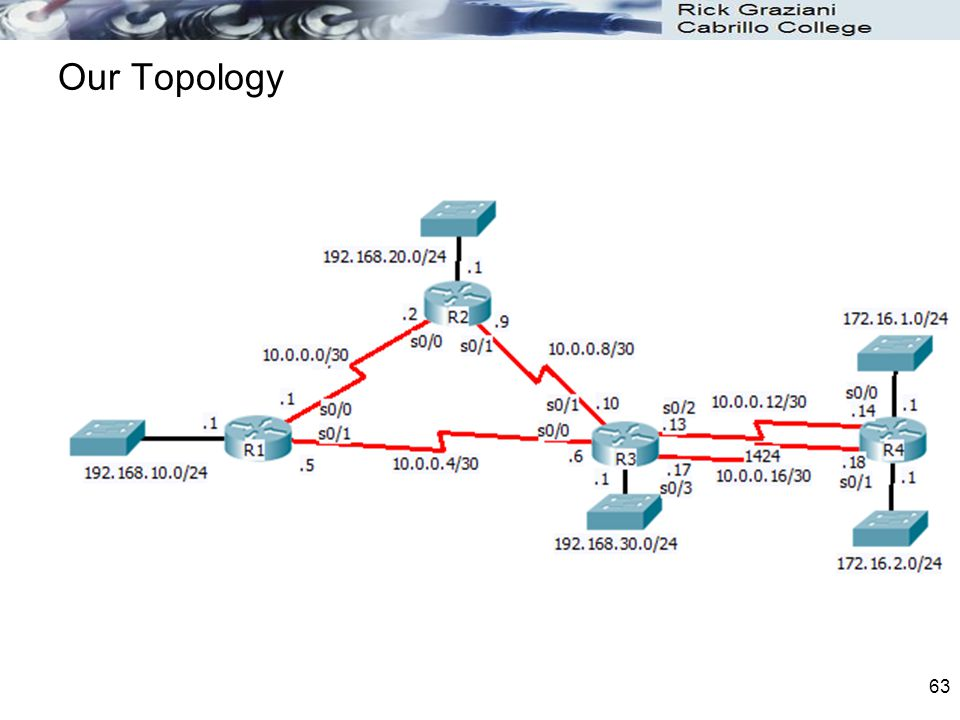 63 Our Topology