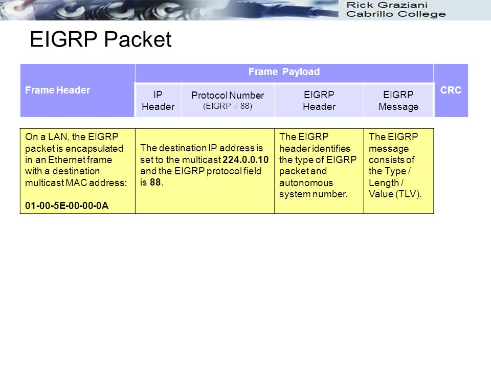 EIGRP Packet Frame Header Frame Payload CRC IP Header Protocol Number (EIGRP = 88) EIGRP Header EIGRP Message On a LAN, the EIGRP packet is encapsulat