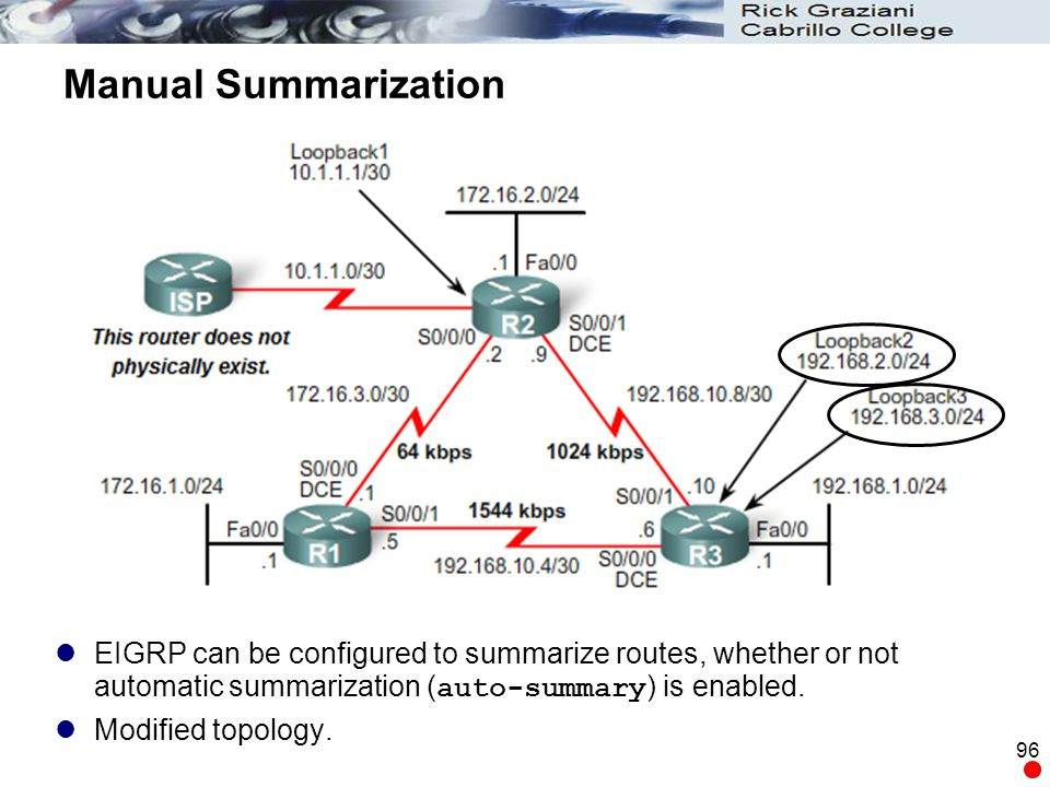96 Manual Summarization EIGRP can be configured to summarize routes, whether or not automatic summarization ( auto-summary ) is enabled. Modified topo