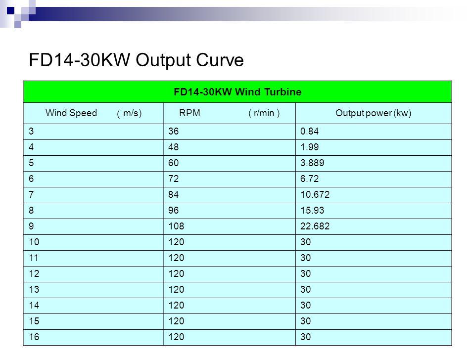 FD14-30KW Output Curve FD14-30KW Wind Turbine Wind Speed ( m/s) RPM ( r/min )Output power (kw) 3360.84 4481.99 5603.889 6726.72 78410.672 89615.93 910822.682 1012030 1112030 1212030 1312030 1412030 1512030 1612030