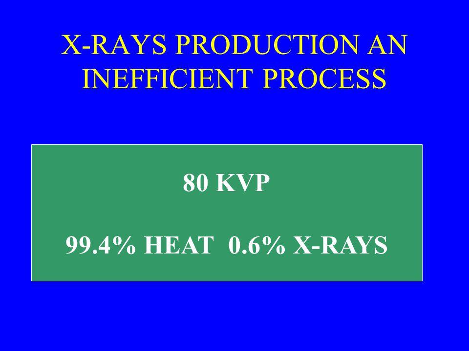 X-RAYS PRODUCTION AN INEFFICIENT PROCESS 80 KVP 99.4% HEAT 0.6% X-RAYS