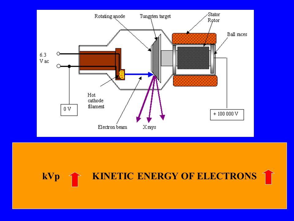 kVp KINETIC ENERGY OF ELECTRONS