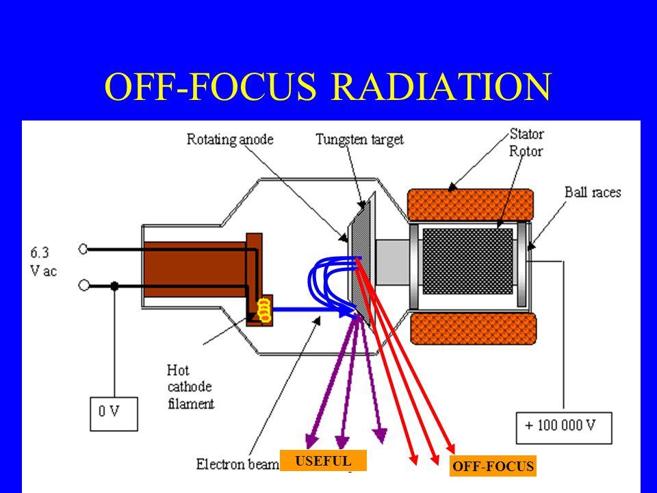 OFF-FOCUS RADIATION USEFUL OFF-FOCUS