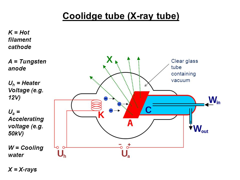 Q.Explain the following...i.the source of high energy electrons that bombard the tungsten anode.