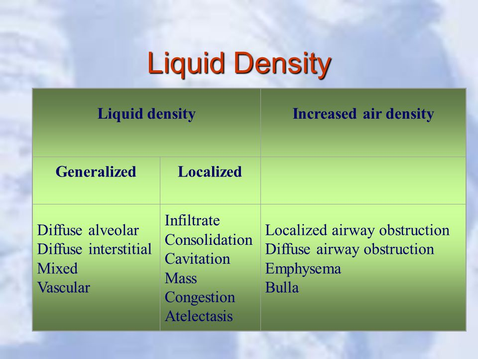 Liquid Density Liquid densityIncreased air density GeneralizedLocalized Diffuse alveolar Diffuse interstitial Mixed Vascular Infiltrate Consolidation