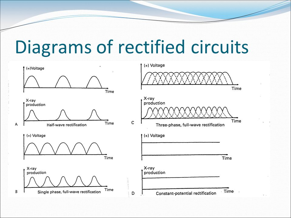 Diagrams of rectified circuits