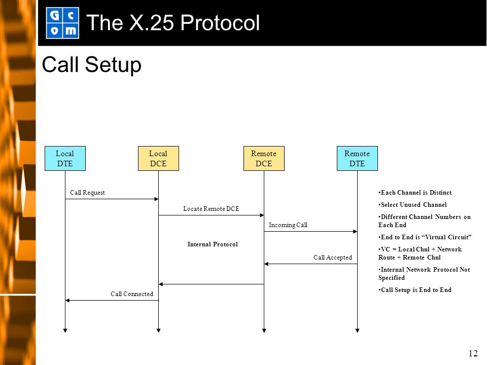 12 The X.25 Protocol Call Setup Local DCE Remote DCE Local DTE Remote DTE Call Request Incoming Call Call Accepted Call Connected Internal Protocol Ea