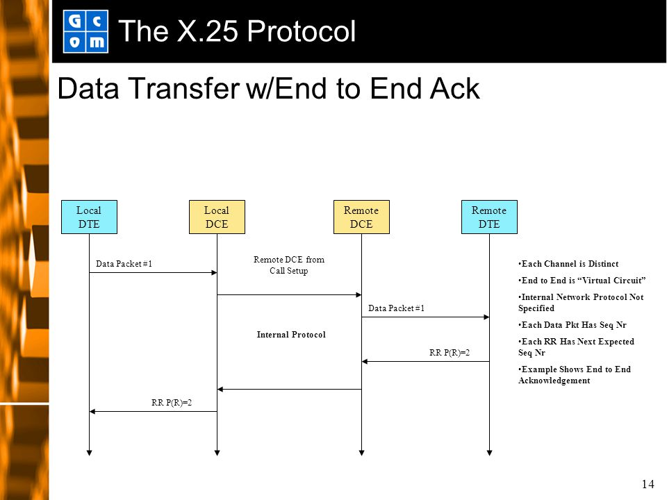 14 The X.25 Protocol Data Transfer w/End to End Ack Local DCE Remote DCE Local DTE Remote DTE Data Packet #1 RR P(R)=2 Internal Protocol Each Channel is Distinct End to End is Virtual Circuit Internal Network Protocol Not Specified Each Data Pkt Has Seq Nr Each RR Has Next Expected Seq Nr Example Shows End to End Acknowledgement Remote DCE from Call Setup