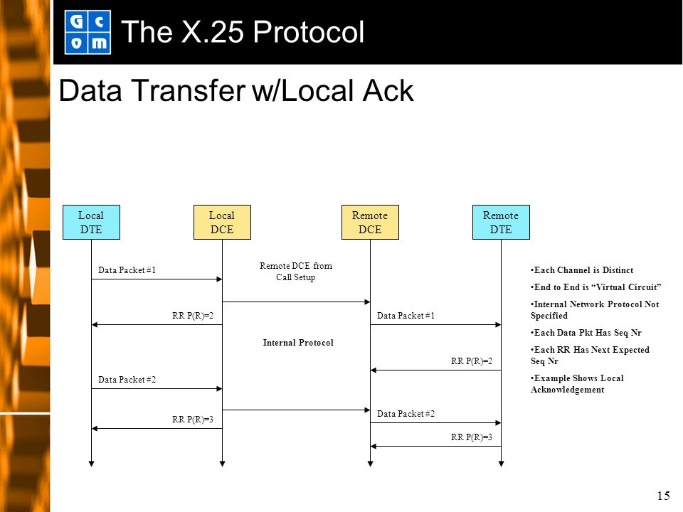 15 The X.25 Protocol Data Transfer w/Local Ack Local DCE Remote DCE Local DTE Remote DTE Data Packet #1 RR P(R)=2 Internal Protocol Each Channel is Distinct End to End is Virtual Circuit Internal Network Protocol Not Specified Each Data Pkt Has Seq Nr Each RR Has Next Expected Seq Nr Example Shows Local Acknowledgement RR P(R)=2 Data Packet #2 RR P(R)=3 Data Packet #2 RR P(R)=3 Remote DCE from Call Setup