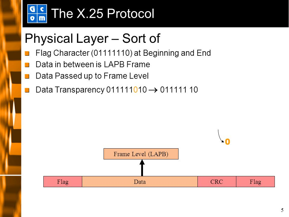 5 The X.25 Protocol Physical Layer – Sort of Flag Character (01111110) at Beginning and End Data in between is LAPB Frame Data Passed up to Frame Level Data Transparency 011111010  011111 10 FlagCRCData Frame Level (LAPB) Flag 0