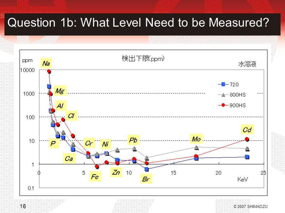 Question 1b: What Level Need to be Measured? © 2007 SHIMADZU 16