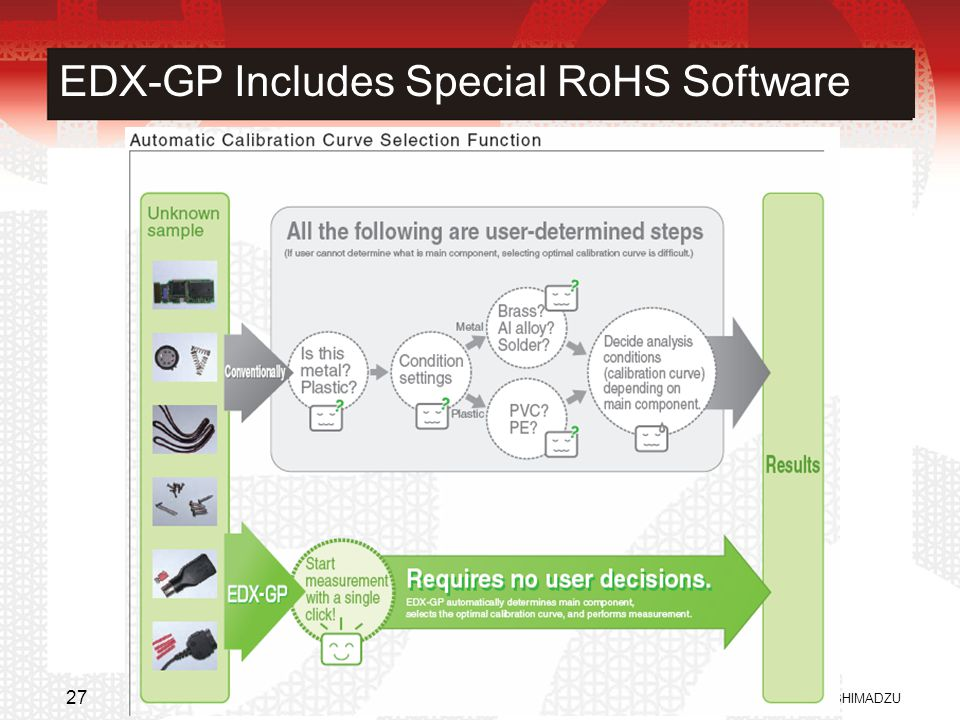 EDX-GP Includes Special RoHS Software © 2007 SHIMADZU 27