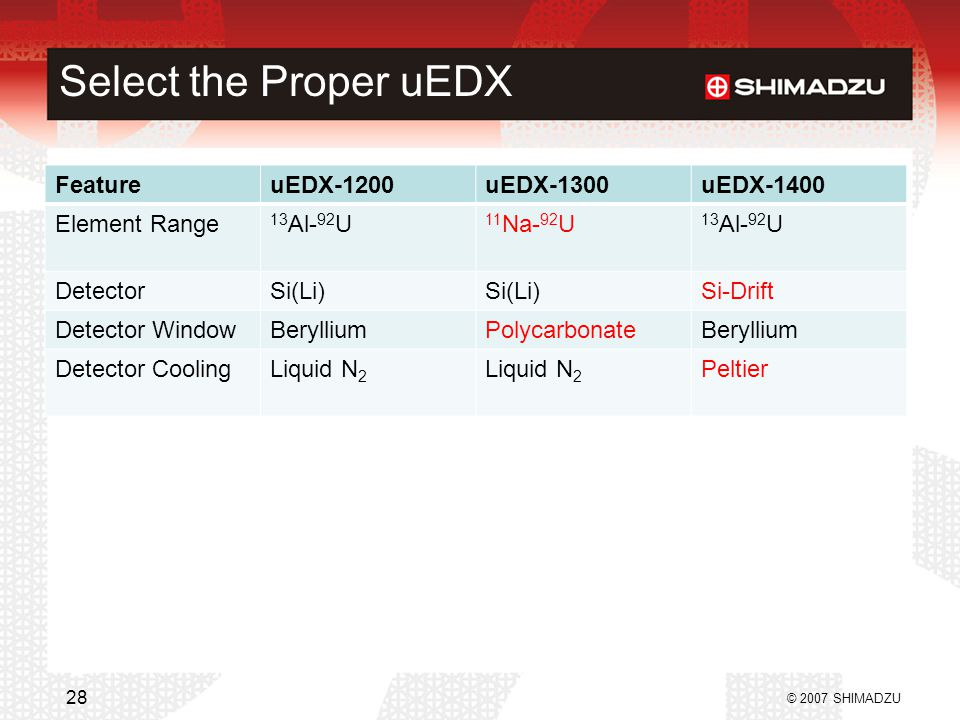 Select the Proper uEDX FeatureuEDX-1200uEDX-1300uEDX-1400 Element Range 13 Al- 92 U 11 Na- 92 U 13 Al- 92 U DetectorSi(Li) Si-Drift Detector WindowBerylliumPolycarbonateBeryllium Detector CoolingLiquid N 2 Peltier © 2007 SHIMADZU 28