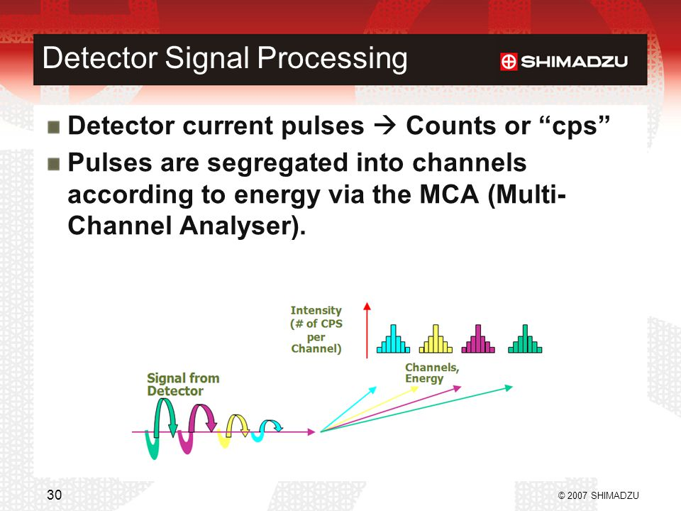 "Detector Signal Processing Detector current pulses  Counts or ""cps"" Pulses are segregated into channels according to energy via the MCA (Multi- Chann"