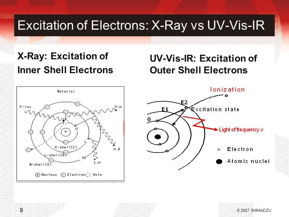 Excitation of Electrons: X-Ray vs UV-Vis-IR X-Ray: Excitation of Inner Shell Electrons UV-Vis-IR: Excitation of Outer Shell Electrons © 2007 SHIMADZU 9