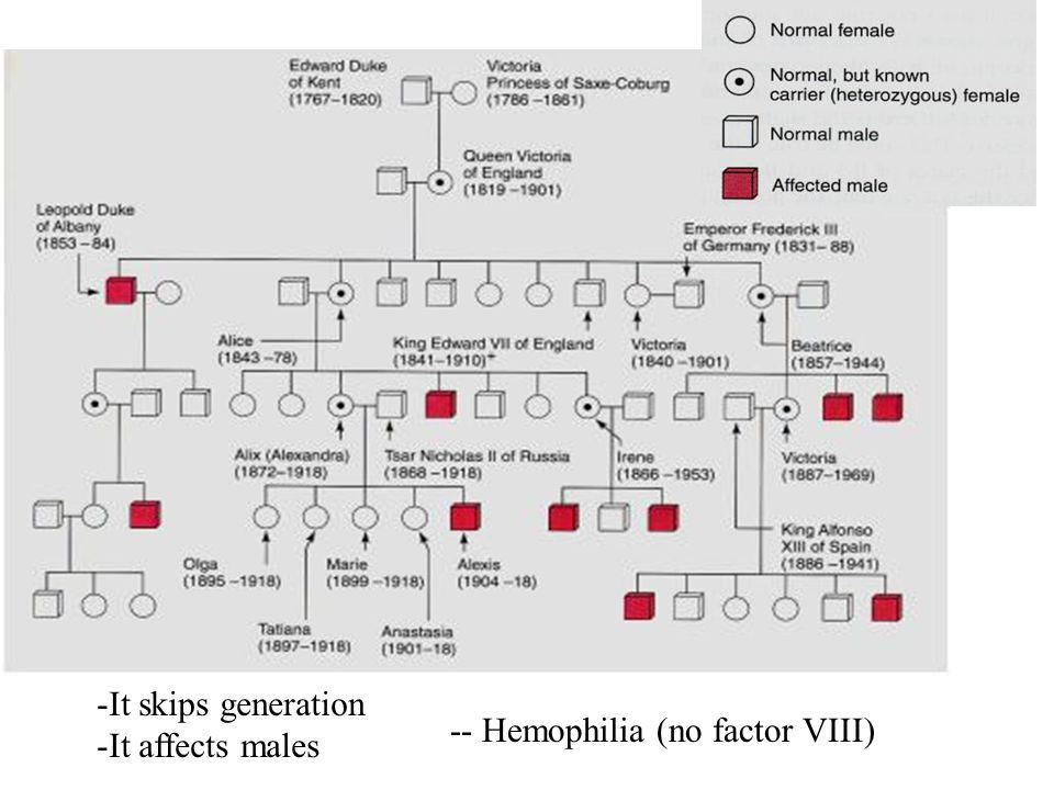 -It skips generation -It affects males -- Hemophilia (no factor VIII)