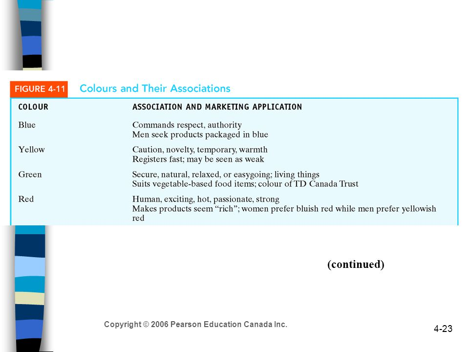 Copyright © 2006 Pearson Education Canada Inc. 4-23 (continued)