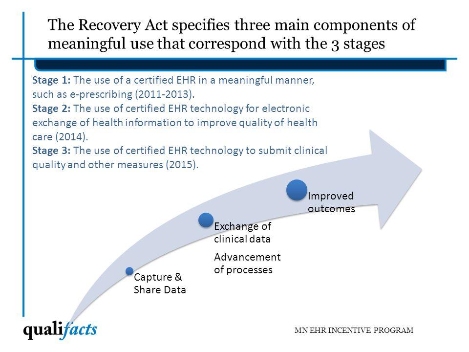 Medicaid vs. Medicare EHR Incentive Programs: A side by side comparison. MN EHR INCENTIVE PROGRAM
