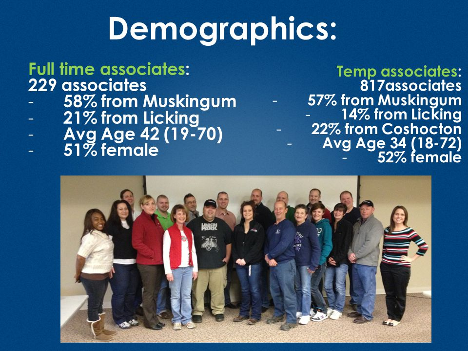 Demographics: Full time associates: 229 associates - 58% from Muskingum - 21% from Licking - Avg Age 42 (19-70) - 51% female Counties: MALE – 155 49%
