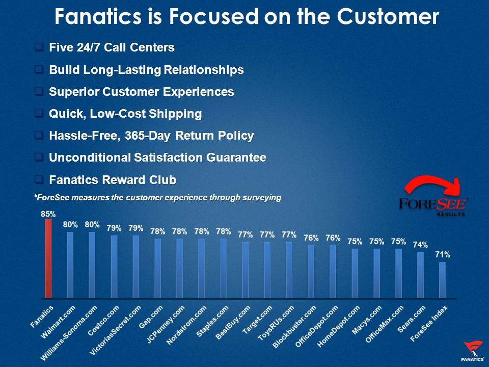 Fanatics is Focused on the Customer  Five 24/7 Call Centers  Build Long-Lasting Relationships  Superior Customer Experiences  Quick, Low-Cost Ship