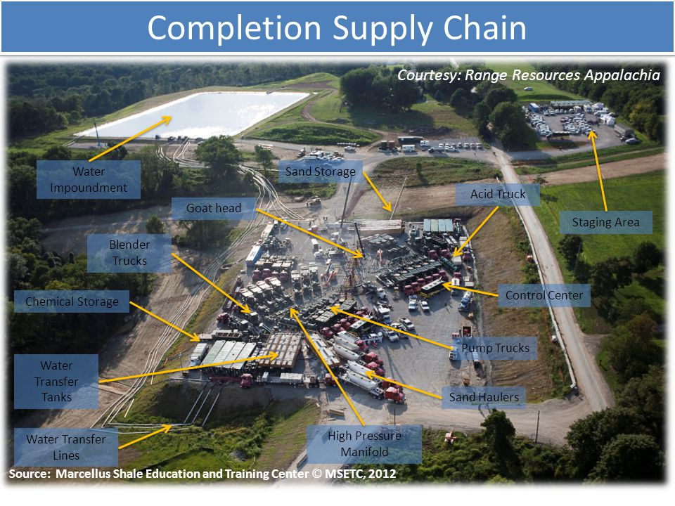 Completion Supply Chain Courtesy: Range Resources Appalachia Goat head Pump Trucks Blender Trucks Acid Truck Water Transfer Tanks Sand Storage Control Center Chemical Storage High Pressure Manifold Water Impoundment Sand Haulers Staging Area Water Transfer Lines Source: Marcellus Shale Education and Training Center © MSETC, 2012
