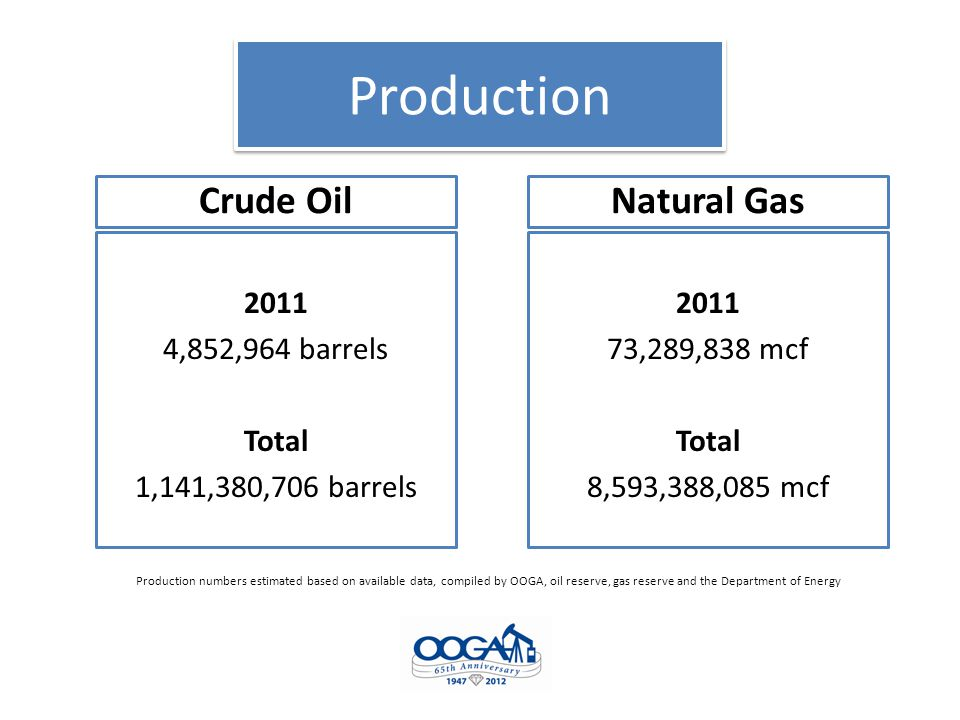 Production Crude Oil 2011 4,852,964 barrels Total 1,141,380,706 barrels Natural Gas 2011 73,289,838 mcf Total 8,593,388,085 mcf Production numbers estimated based on available data, compiled by OOGA, oil reserve, gas reserve and the Department of Energy