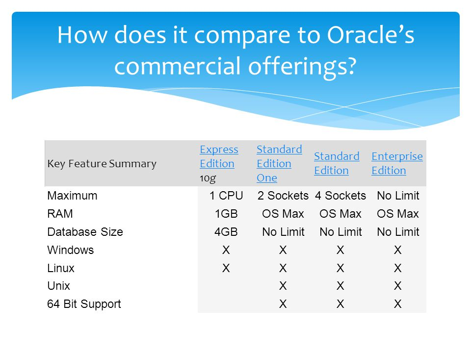 Key Feature Summary Express Edition Express Edition 10g Standard Edition One Standard Edition Enterprise Edition Maximum1 CPU2 Sockets4 SocketsNo Limit RAM1GBOS Max Database Size4GBNo Limit WindowsXXXX LinuxXXXX Unix XXX 64 Bit Support XXX How does it compare to Oracle's commercial offerings?