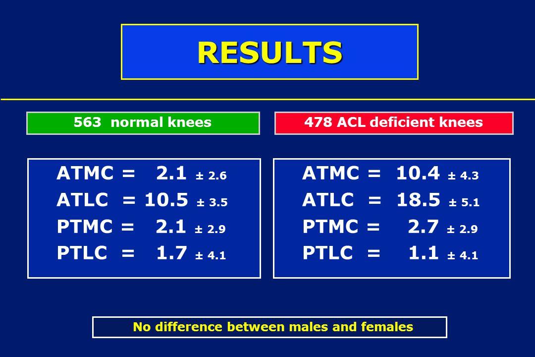 ATMC = 10.4 ± 4.3 ATLC = 18.5 ± 5.1 PTMC = 2.7 ± 2.9 PTLC = 1.1 ± 4.1 ATMC = 2.1 ± 2.6 ATLC = 10.5 ± 3.5 PTMC = 2.1 ± 2.9 PTLC = 1.7 ± 4.1 563 normal