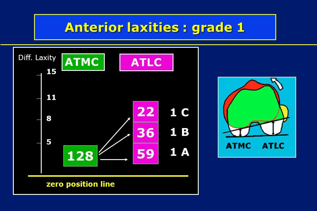 Anterior laxities : grade 1 128 36 22 59 5 8 11 Diff. Laxity zero position line 15 ATMC ATLC 1 D 1 C 1 B 1 A