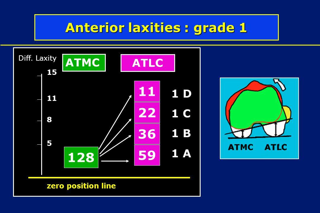 Anterior laxities : grade 1 128 36 22 11 59 5 8 11 Diff. Laxity zero position line 15 ATMC ATLC 1 D 1 C 1 B 1 A