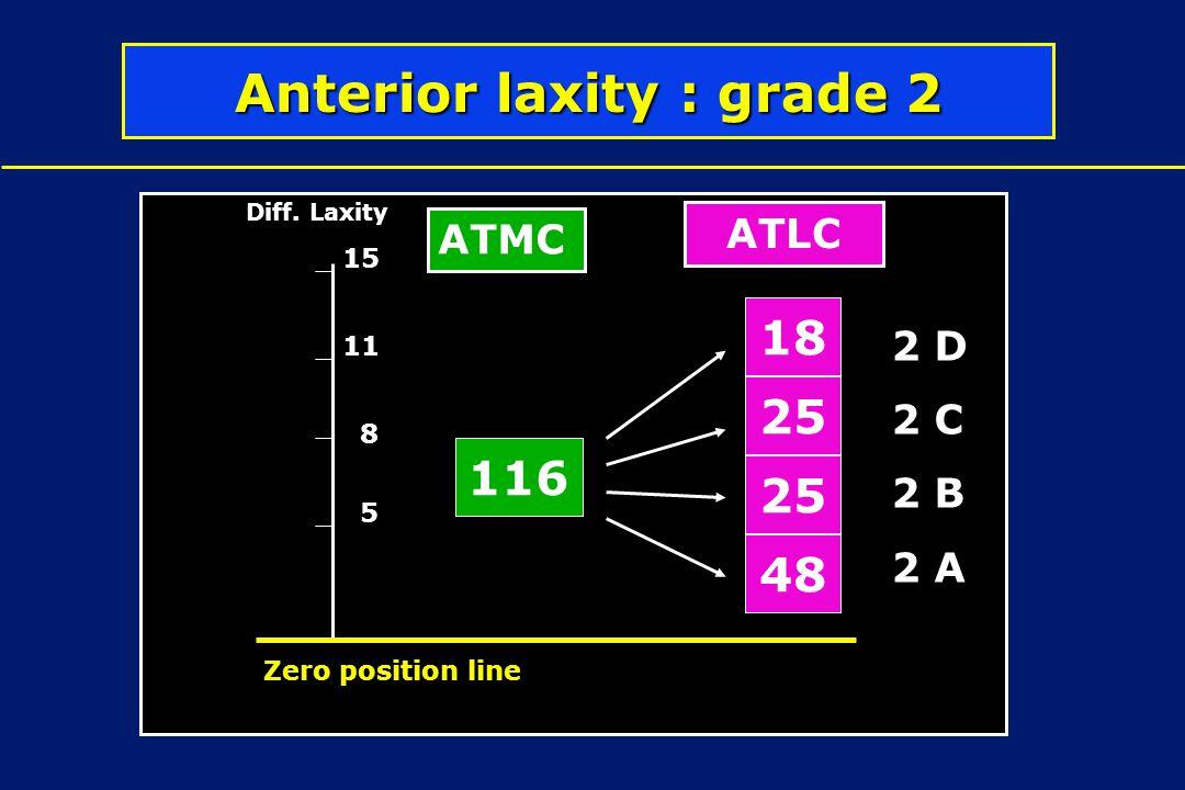 116 25 18 48 5 8 11 Diff. Laxity Zero position line 15 Anterior laxity : grade 2 ATMC ATLC 2 D 2 C 2 B 2 A