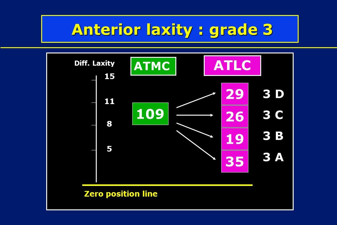 Anterior laxity : grade 3 Anterior laxity : grade 3 109 19 26 29 35 5 8 11 Diff. Laxity Zero position line 15 3 D 3 C 3 B 3 A ATMC ATLC