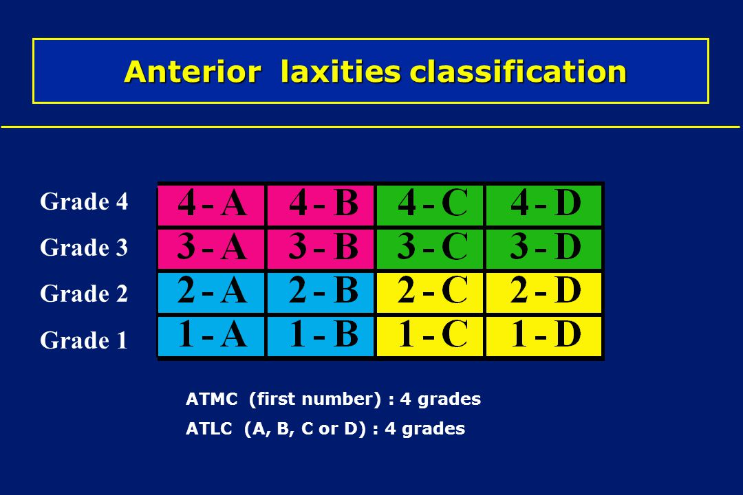 Anterior laxities classification Anterior laxities classification Grade 4 Grade 3 Grade 2 Grade 1 ATMC (first number) : 4 grades ATLC (A, B, C or D) :