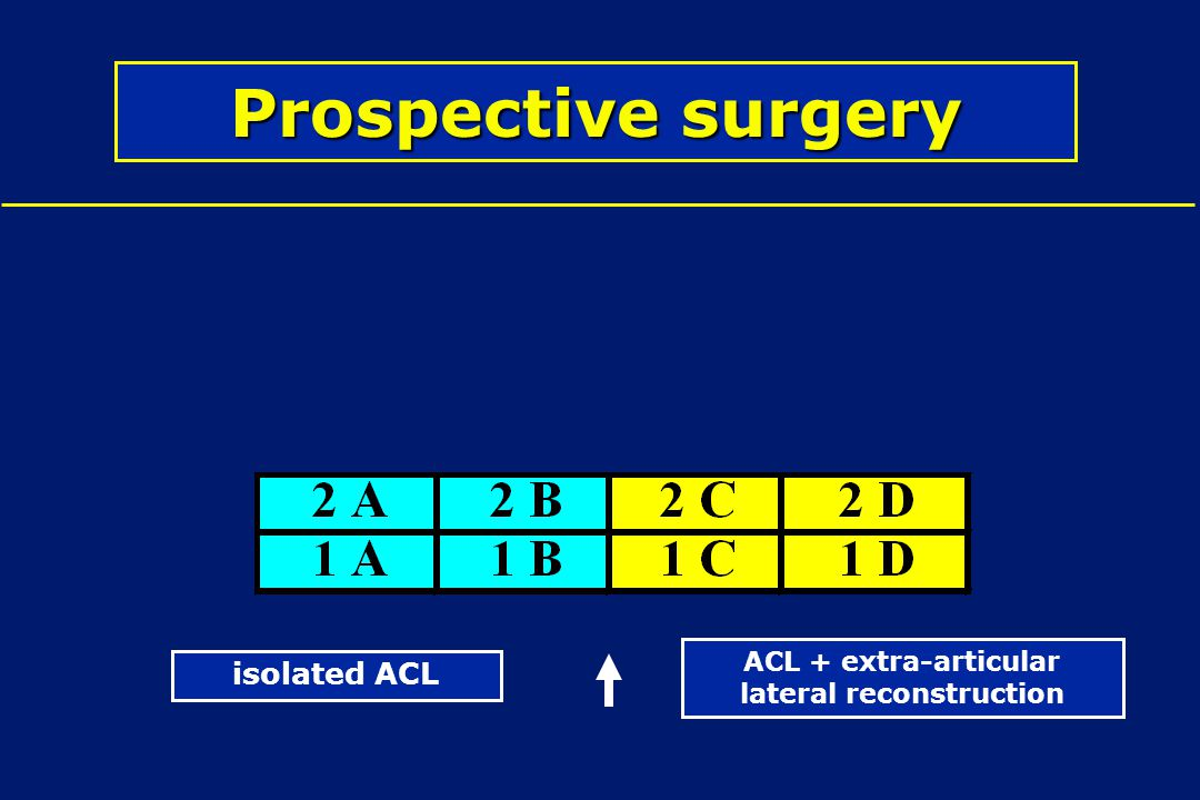 Prospective surgery isolated ACL ACL + extra-articular lateral reconstruction