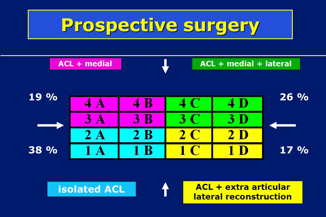 Prospective surgery isolated ACL ACL + medial + lateralACL + medial ACL + extra articular lateral reconstruction 19 % 17 %38 % 26 %