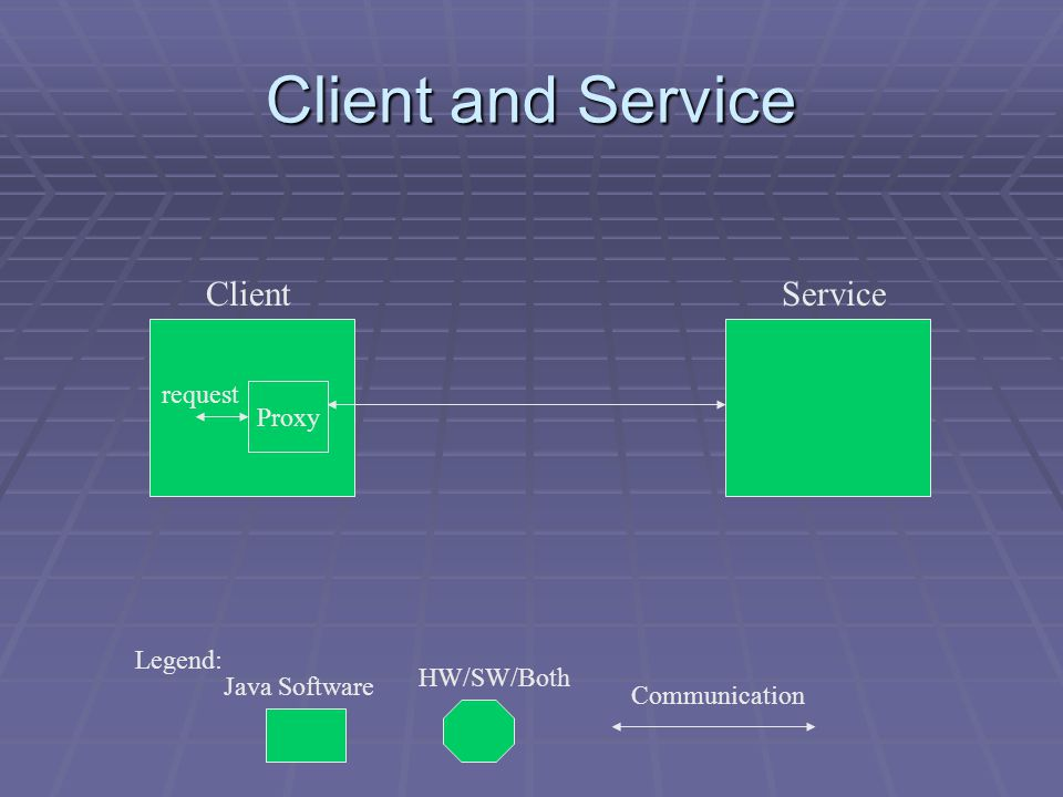 Client and Service Proxy request Legend: Java Software Communication ClientService HW/SW/Both