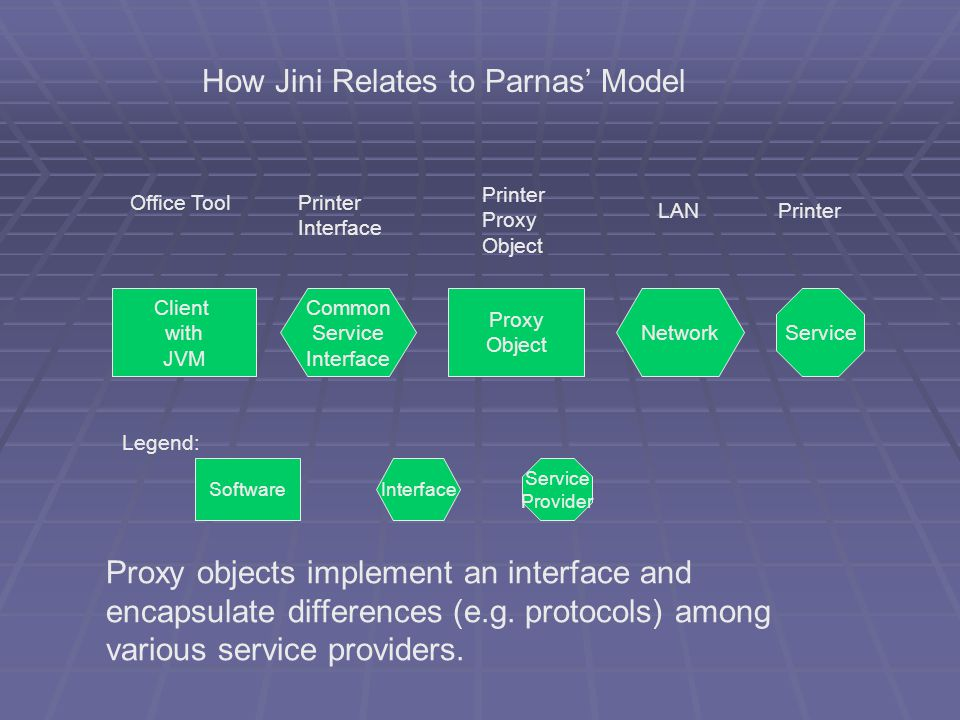 Client with JVM Common Service Interface Proxy Object NetworkService InterfaceSoftware Legend: Service Provider How Jini Relates to Parnas' Model Proxy objects implement an interface and encapsulate differences (e.g.