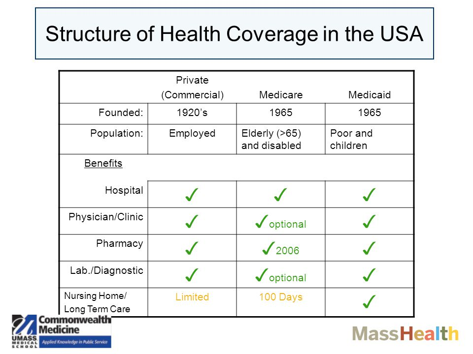 DAVID F. POLAKOFF, MD, MSc Chief Medical Officer,MassHealth Commonwealth Medicine, University of Massachusetts Medical School Increasing Health Insura