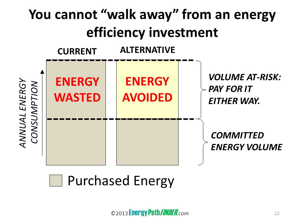 You cannot walk away from an energy efficiency investment 22 Purchased Energy COMMITTED ENERGY VOLUME ANNUAL ENERGY CONSUMPTION CURRENT ALTERNATIVE ENERGY WASTED ENERGY AVOIDED VOLUME AT-RISK: PAY FOR IT EITHER WAY.